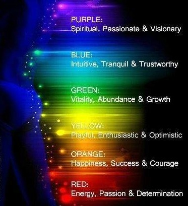 aura color meaning
