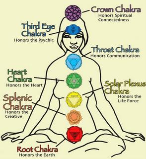 chakra system power