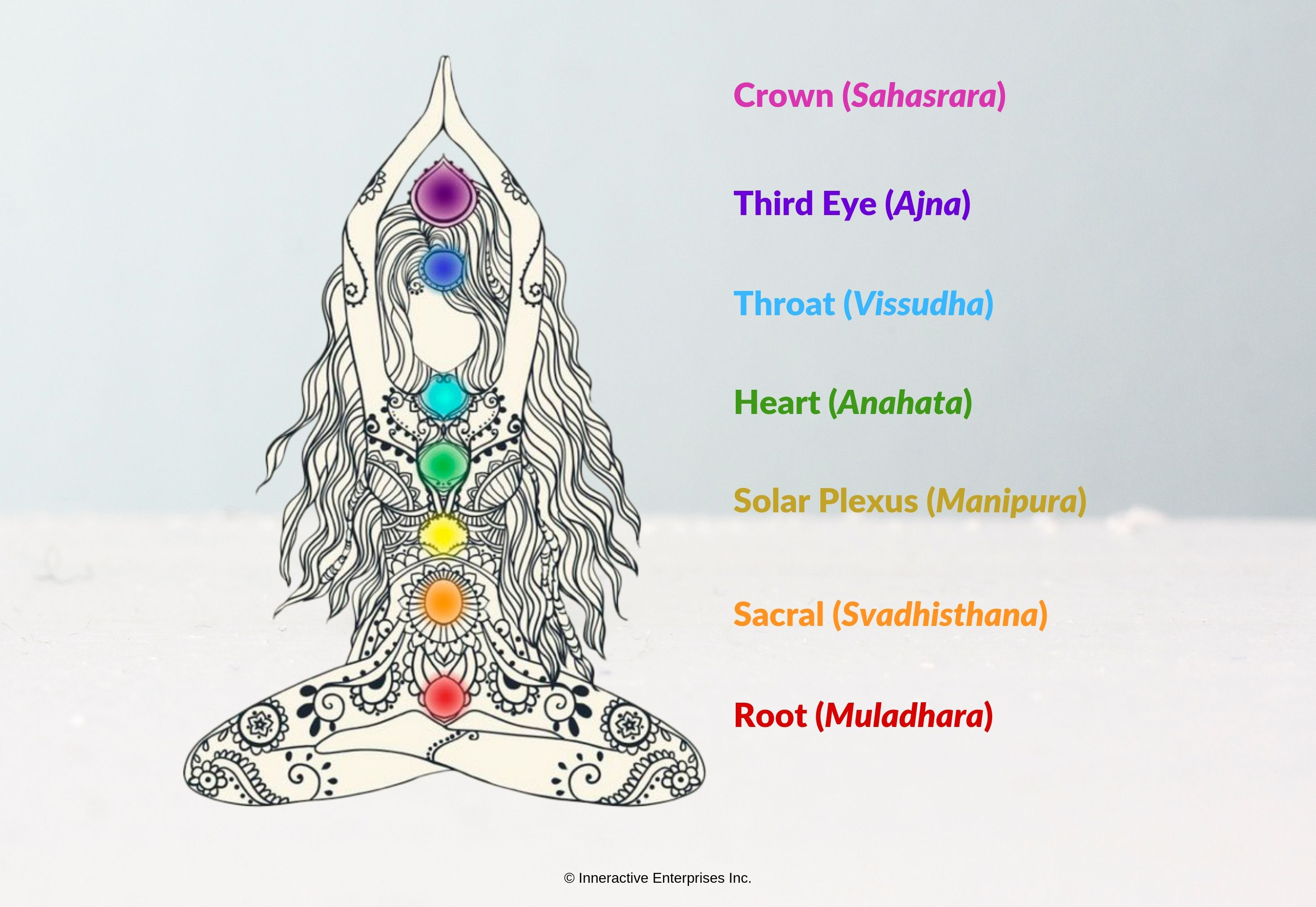 How to explain chakras